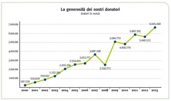 Il bilancio della Fondazione Meyer: la fiducia dei donatori cresce ancora
